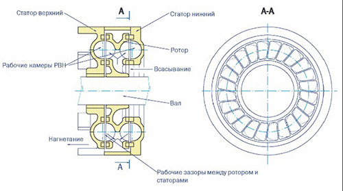 Схема устройства вихревого скважинного насоса