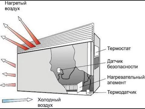 Электро батареи конвекторного типа