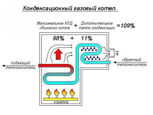 Газовые котлы  ayakstdru