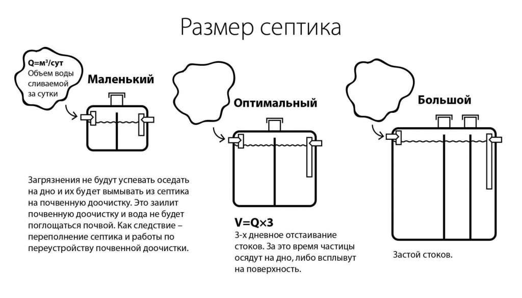 Пример объема септика