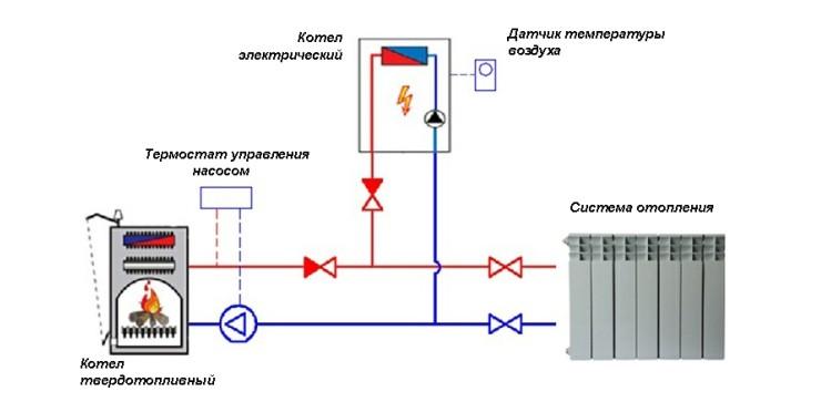 Система отопления твердотопливным котлом с электрическим