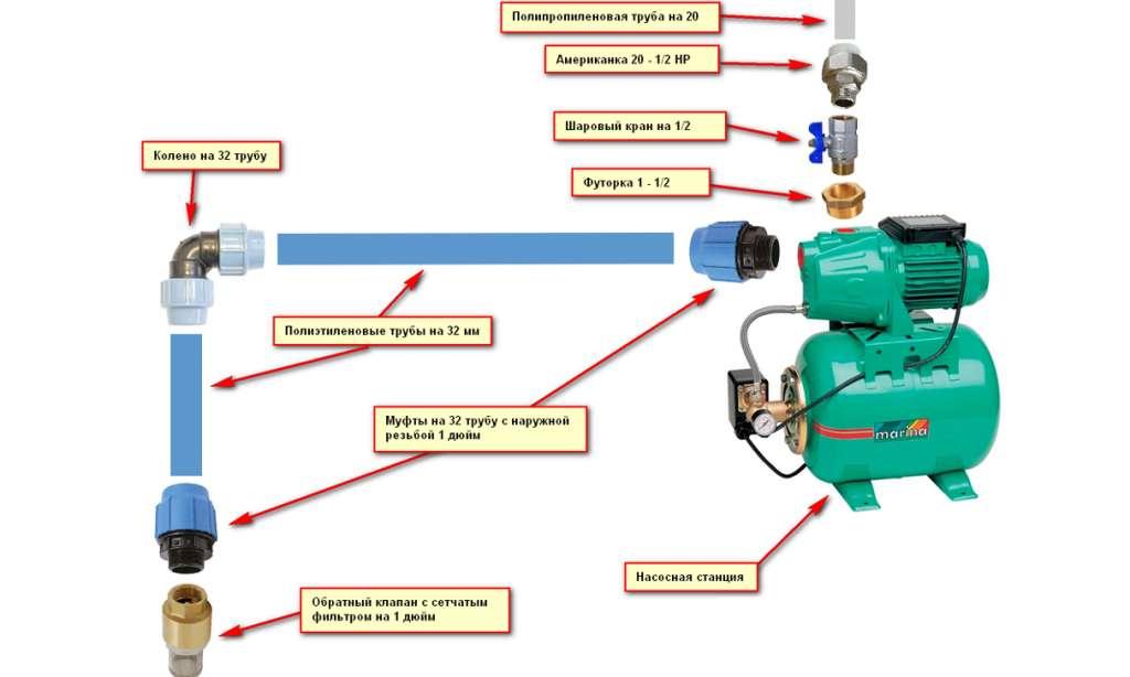 Изображение - Как повысить давление воды в частном доме kak_povysit_davlenie_vody_v_dome_8a