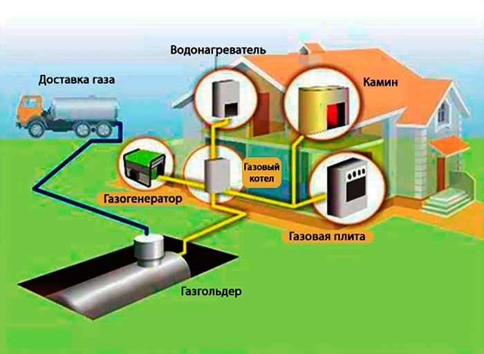 порядок получения согласований и разрешений на использование природного газа в котельной в новоибирс