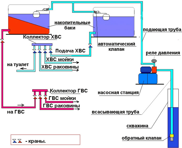 Изображение - Как повысить давление воды в частном доме kak_povysit_davlenie_vody_v_dome_6a