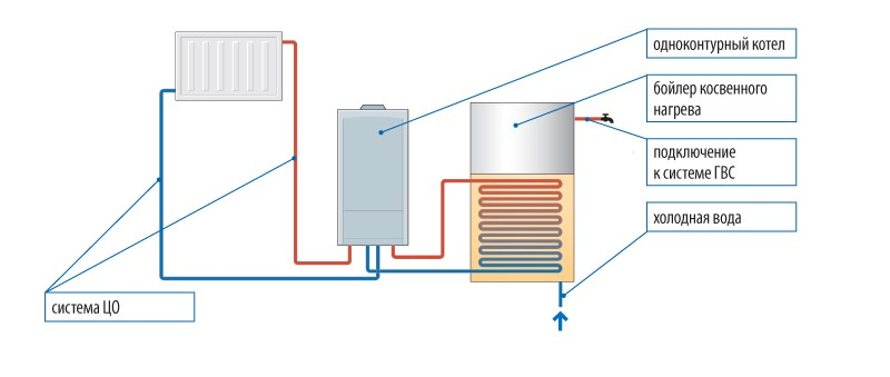 Пример одноконтурного котла отопления