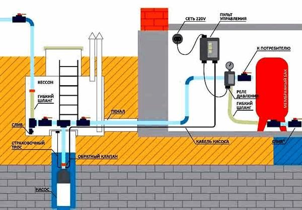 Изображение - Как повысить давление воды в частном доме kak_povysit_davlenie_vody_v_dome_4a