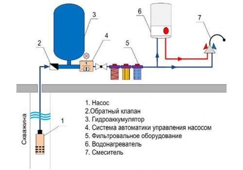 Водоснабжение частного дома из скважины своими руками схема