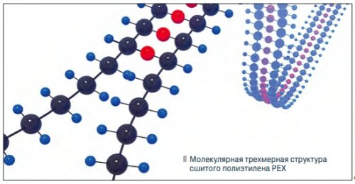 Молекулярно сшитый полиэтилен pex-b