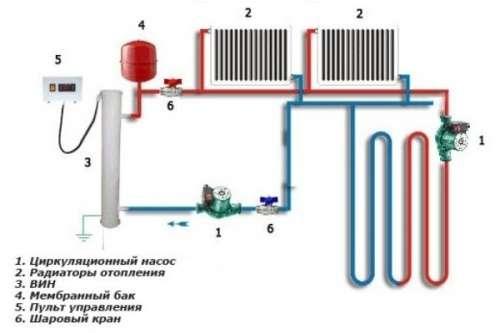 Схема укладки теплого водяного пола