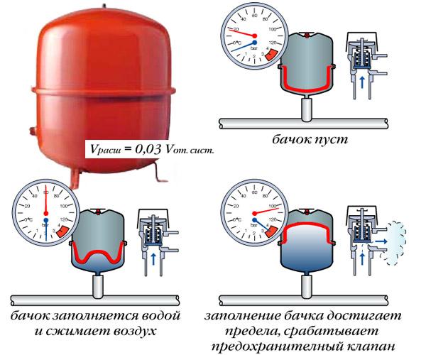 Пример устройства гидроаккумулятора