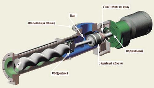 Схема устройства скважинного насоса