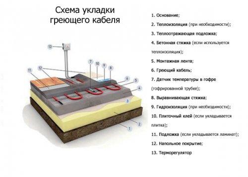 Электрический теплый пол под ламинат: как выбрать и как сделать?