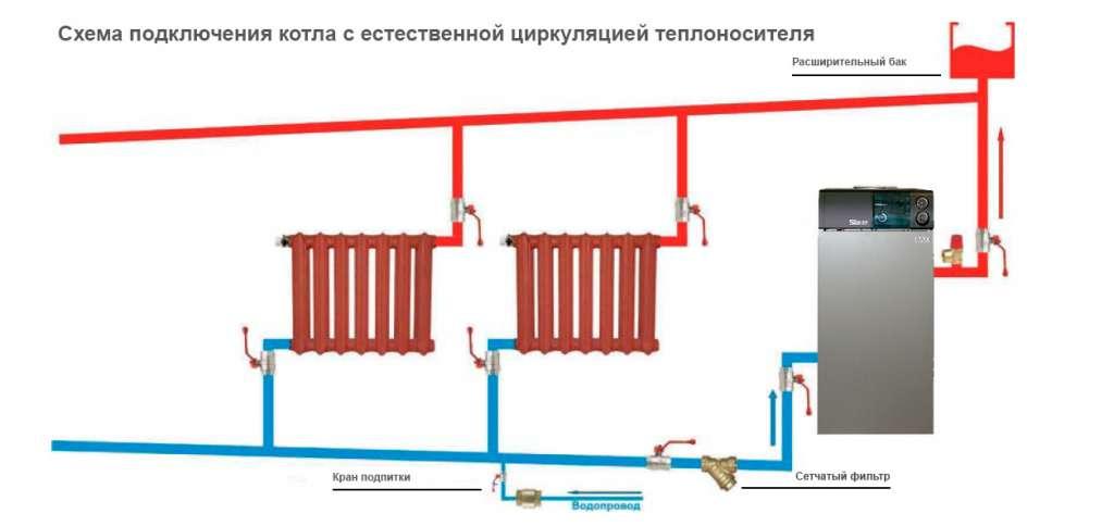 Пример схемы подключения системы отопления с естественной циркуляцией