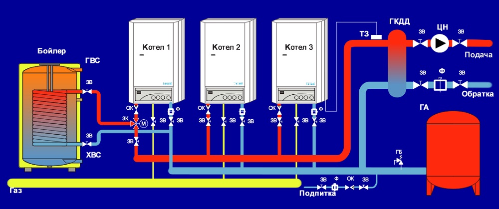 оформление документов при пуске газовой котельной до 1 тн.