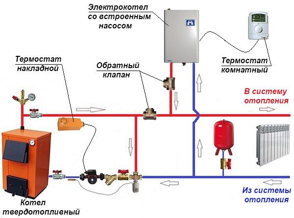 Как сделать из котла отопление