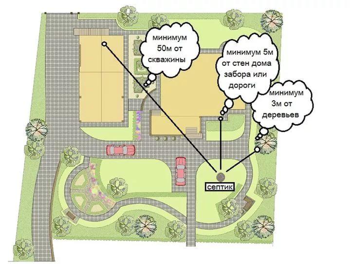 На первом этапе строительства очистной установки необходимо правильно рассчитать расстояние от септика до дома