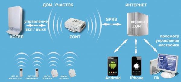 установки необходимых датчиков и подключения к требуемым электрическим цепям возможно удаленное управление этим