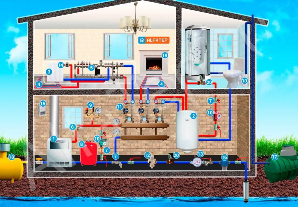 Картинки водоснабжения частного домашних