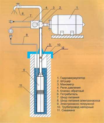 Схема водоснабжения дома с гидроаккумулятором