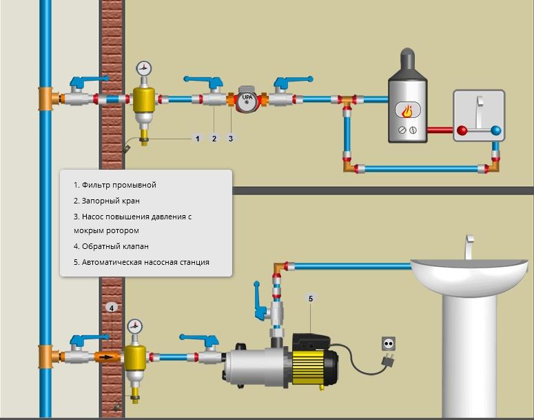 Изображение - Как повысить давление воды в частном доме kak_povysit_davlenie_vody_v_dome_3a