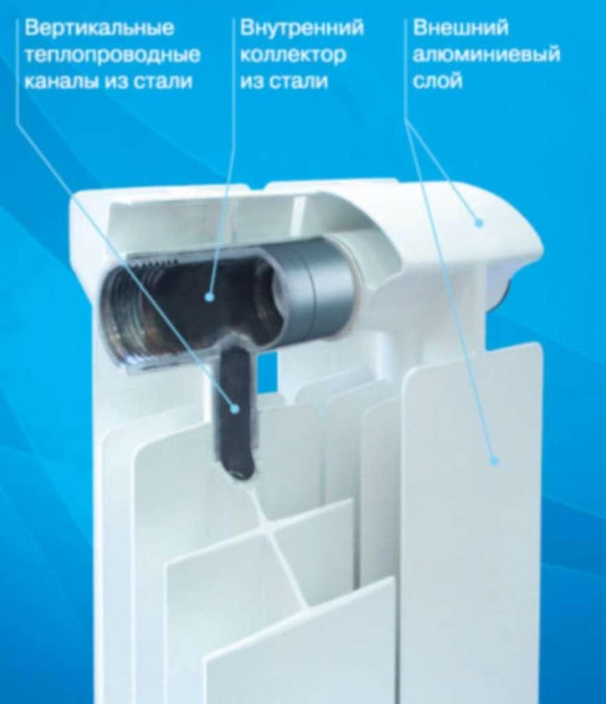Пример биметаллического радиатора Global Style Plus