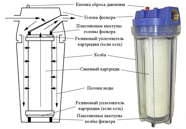 Как сделать проточный фильтр