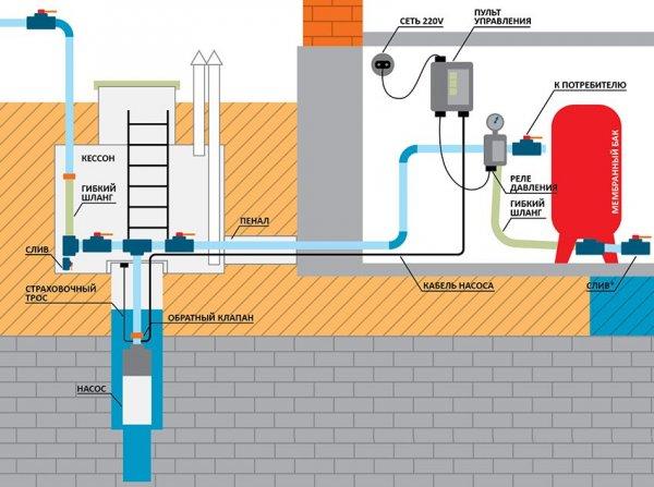 Последовательность соединения элементов системы водоснабжения