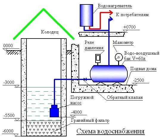 Провести воду из колодца в дом своими руками