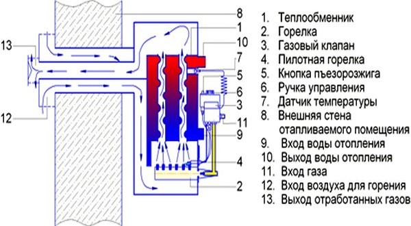 Пример устройства парапетного котла